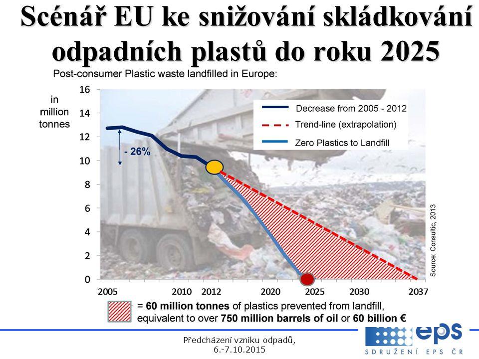 Předcházení vzniku odpadů, 6.-7.10.2015 Scénář EU ke snižování skládkování odpadních plastů do roku 2025