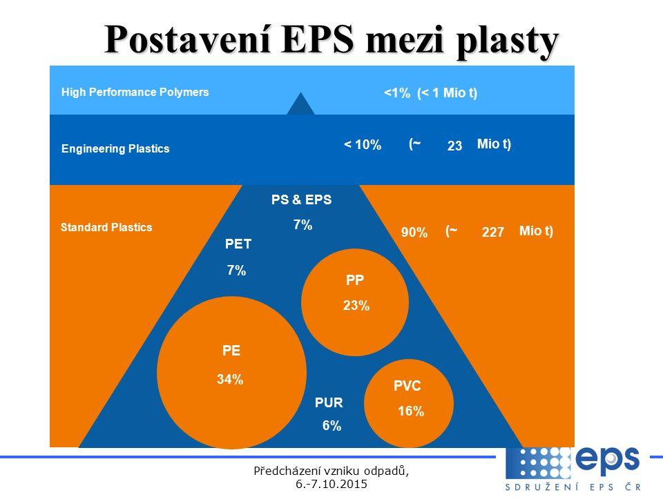 Předcházení vzniku odpadů, 6.-7.10.2015 Postavení EPS mezi plasty Standard Plastics PE PP PVC PS & EPS PET PUR 34% 6% 16% 23% 7% 90% 227 (~ Mio t) Engineering Plastics <1% (< 1 Mio t) High Performance Polymers < 10% (~ 23 Mio t)