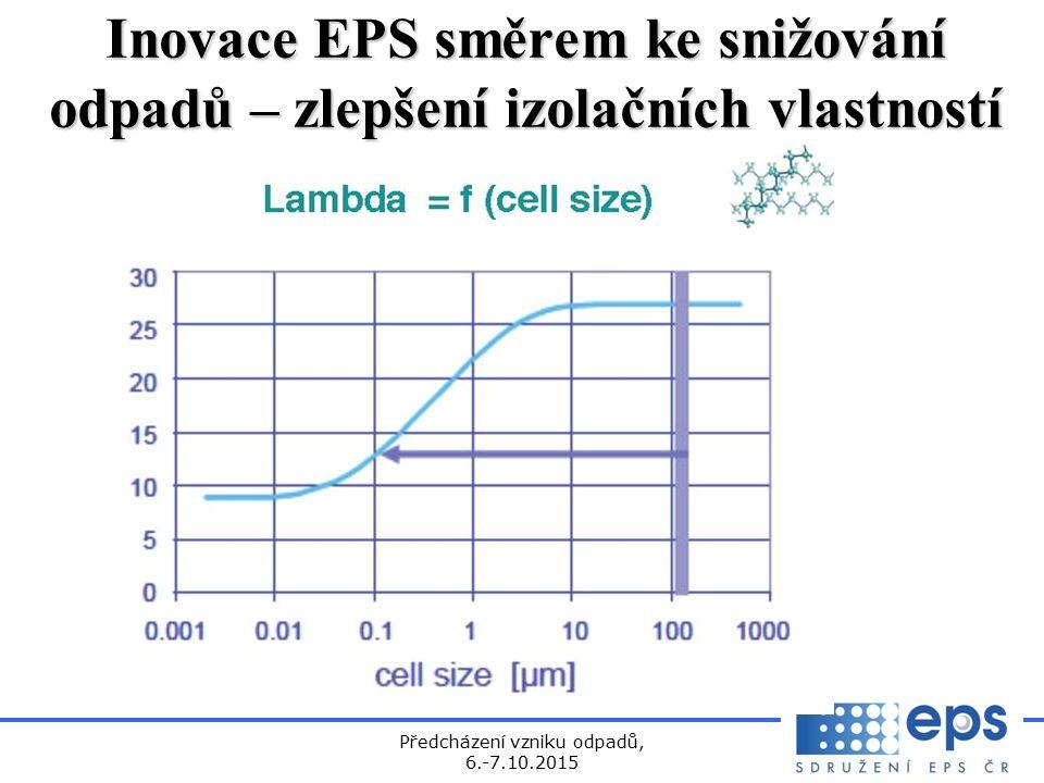 Předcházení vzniku odpadů, 6.-7.10.2015 Inovace EPS směrem ke snižování odpadů – zlepšení izolačních vlastností