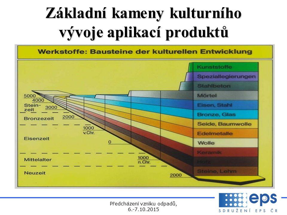 Předcházení vzniku odpadů, 6.-7.10.2015 Základní kameny kulturního vývoje aplikací produktů