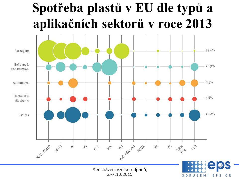 Předcházení vzniku odpadů, 6.-7.10.2015 Spotřeba plastů v EU dle typů a aplikačních sektorů v roce 2013