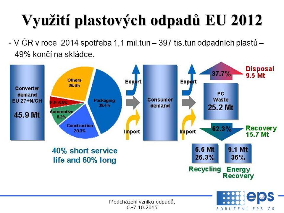 Předcházení vzniku odpadů, 6.-7.10.2015 Využití plastových odpadů EU 2012 - V ČR v roce 2014 spotřeba 1,1 mil.tun – 397 tis.tun odpadních plastů – 49% končí na skládce.