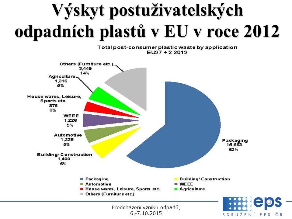 Předcházení vzniku odpadů, 6.-7.10.2015 Výskyt postuživatelských odpadních plastů v EU v roce 2012