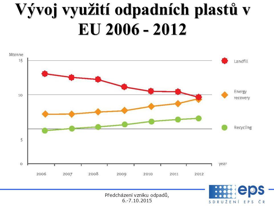Předcházení vzniku odpadů, 6.-7.10.2015 Vývoj využití odpadních plastů v EU 2006 - 2012