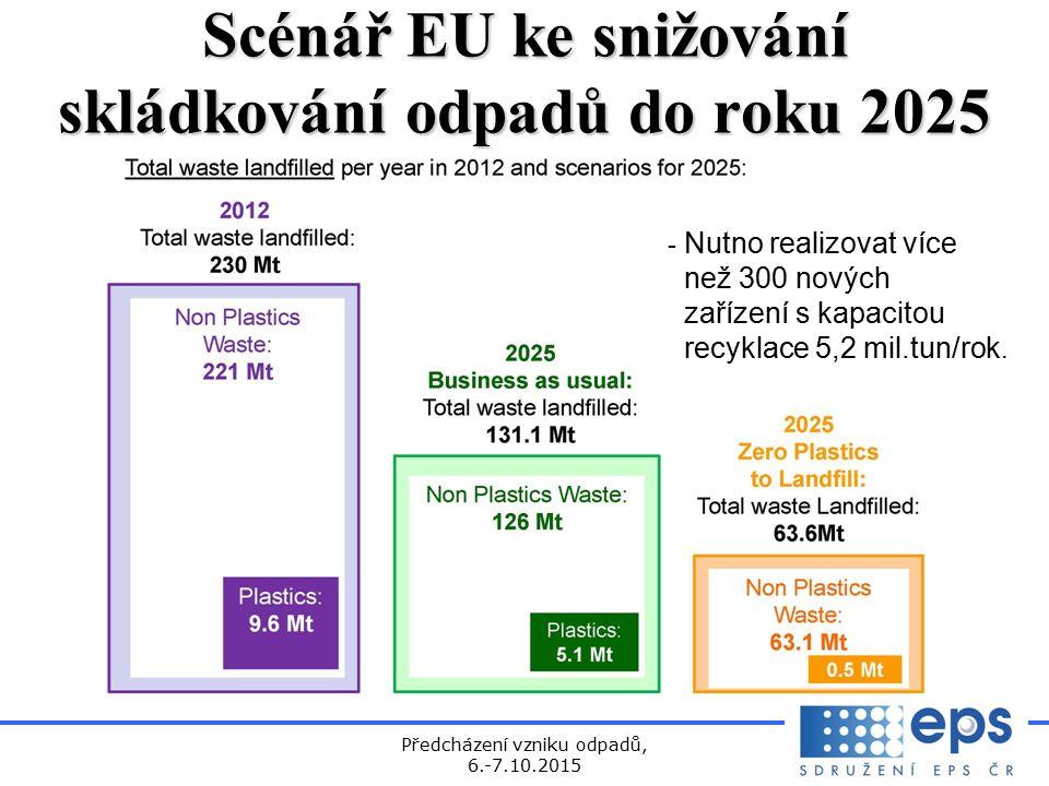 Předcházení vzniku odpadů, 6.-7.10.2015 Scénář EU ke snižování skládkování odpadů do roku 2025 - Nutno realizovat více než 300 nových zařízení s kapacitou recyklace 5,2 mil.tun/rok.