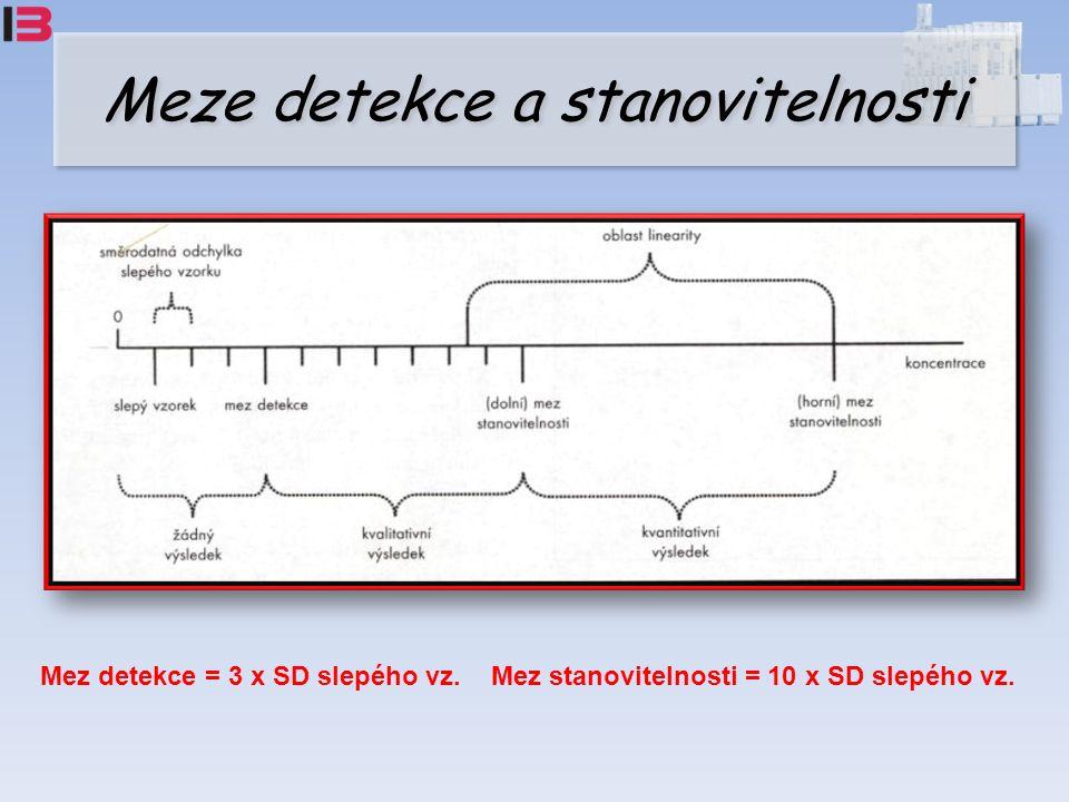 Meze detekce a stanovitelnosti Mez detekce = 3 x SD slepého vz.