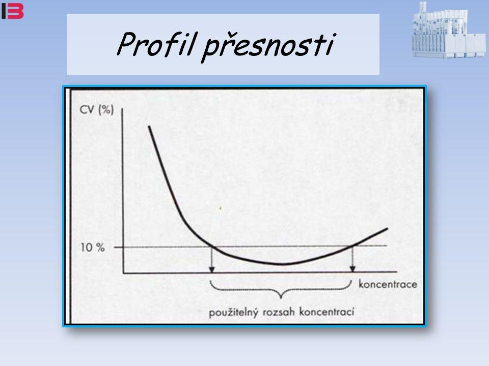 Profil přesnosti