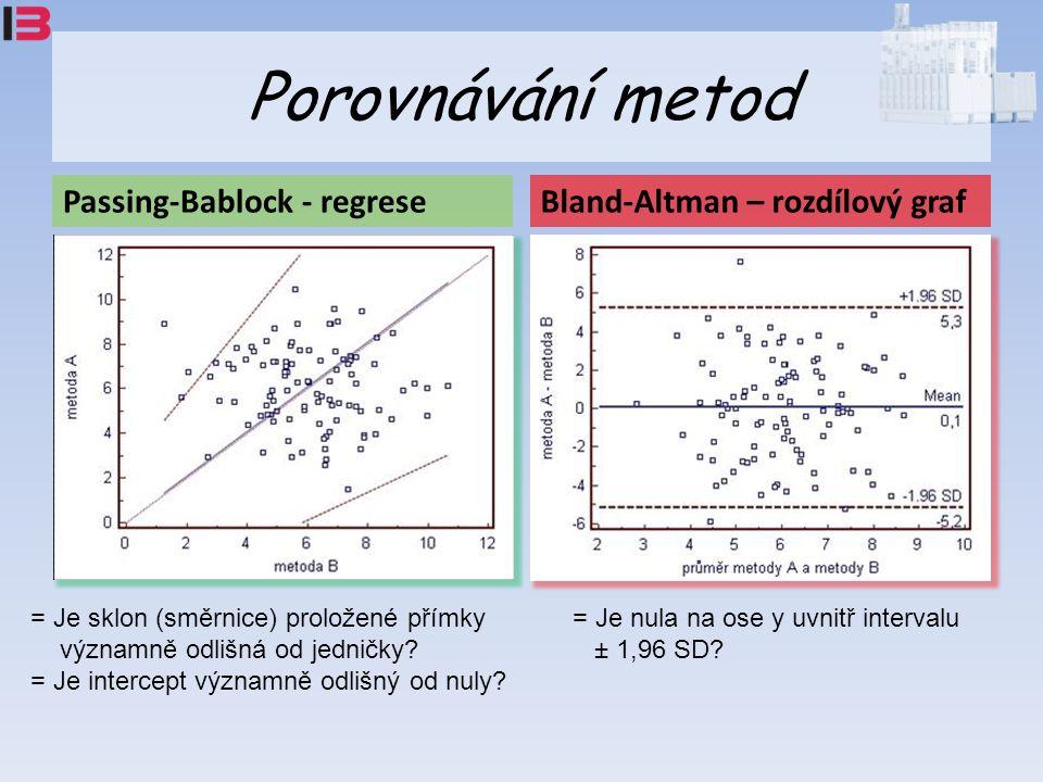 Porovnávání metod Passing-Bablock - regreseBland-Altman – rozdílový graf = Je sklon (směrnice) proložené přímky významně odlišná od jedničky.