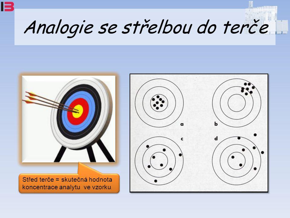 Analogie se střelbou do terče Střed terče = skutečná hodnota koncentrace analytu ve vzorku.