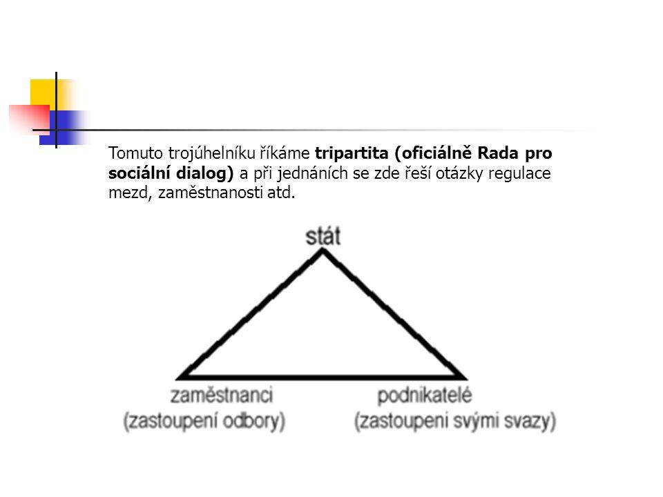 Tomuto trojúhelníku říkáme tripartita (oficiálně Rada pro sociální dialog) a při jednáních se zde řeší otázky regulace mezd, zaměstnanosti atd.