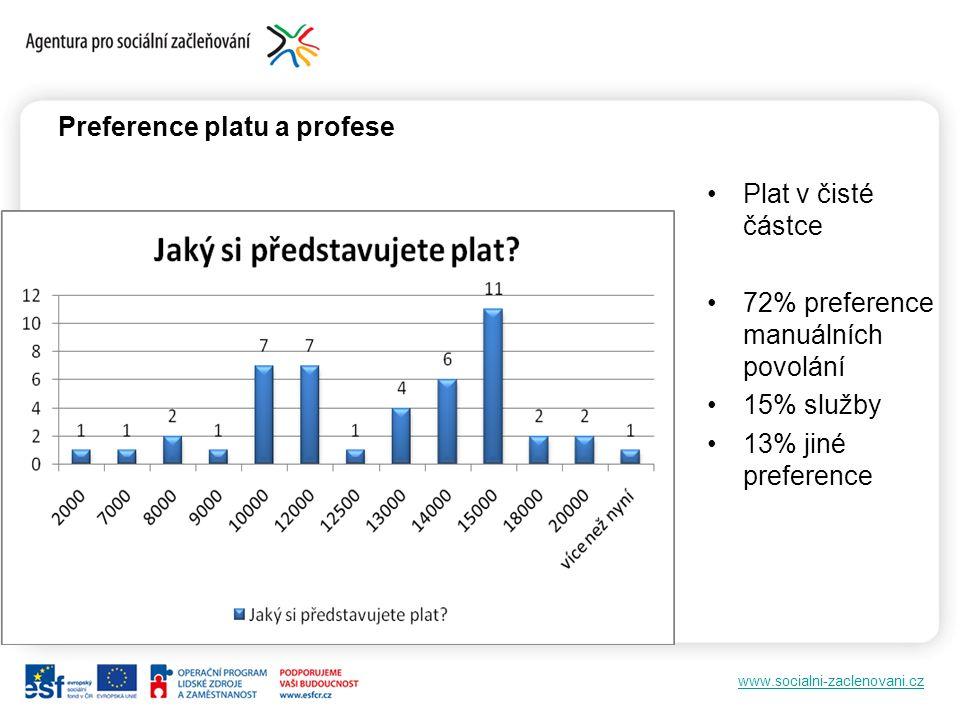 www.socialni-zaclenovani.cz Preference platu a profese Plat v čisté částce 72% preference manuálních povolání 15% služby 13% jiné preference
