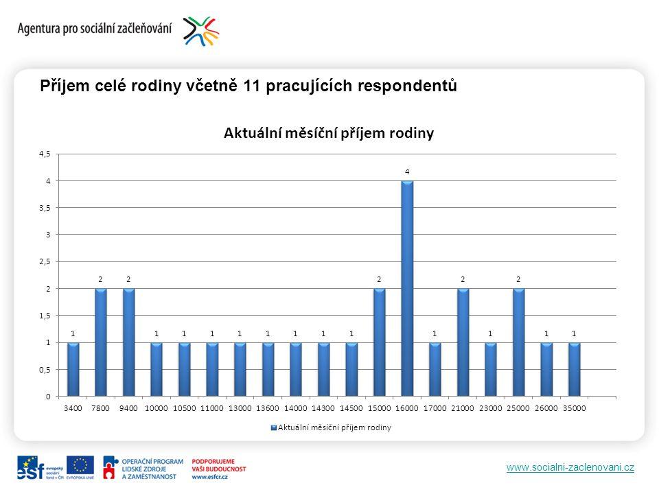 www.socialni-zaclenovani.cz Příjem celé rodiny včetně 11 pracujících respondentů