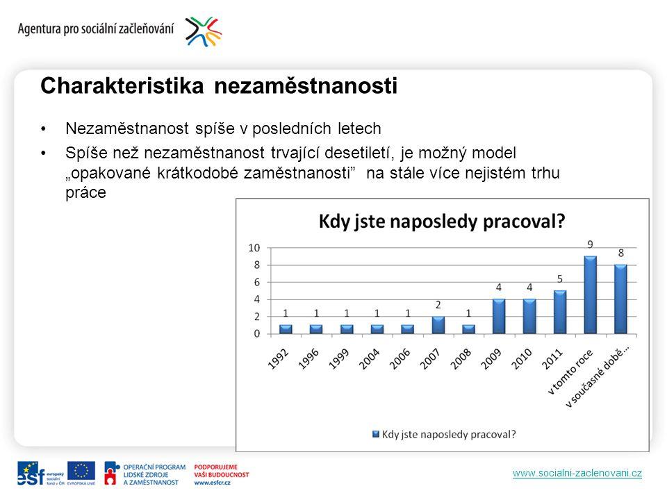 www.socialni-zaclenovani.cz Charakteristika nezaměstnanosti Nezaměstnanost spíše v posledních letech Spíše než nezaměstnanost trvající desetiletí, je