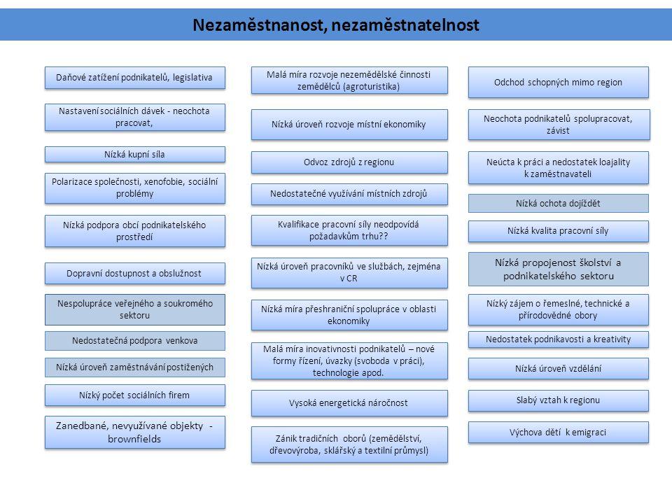 Nezaměstnanost, nezaměstnatelnost Zánik tradičních oborů (zemědělství, dřevovýroba, sklářský a textilní průmysl) Malá míra rozvoje nezemědělské činnos
