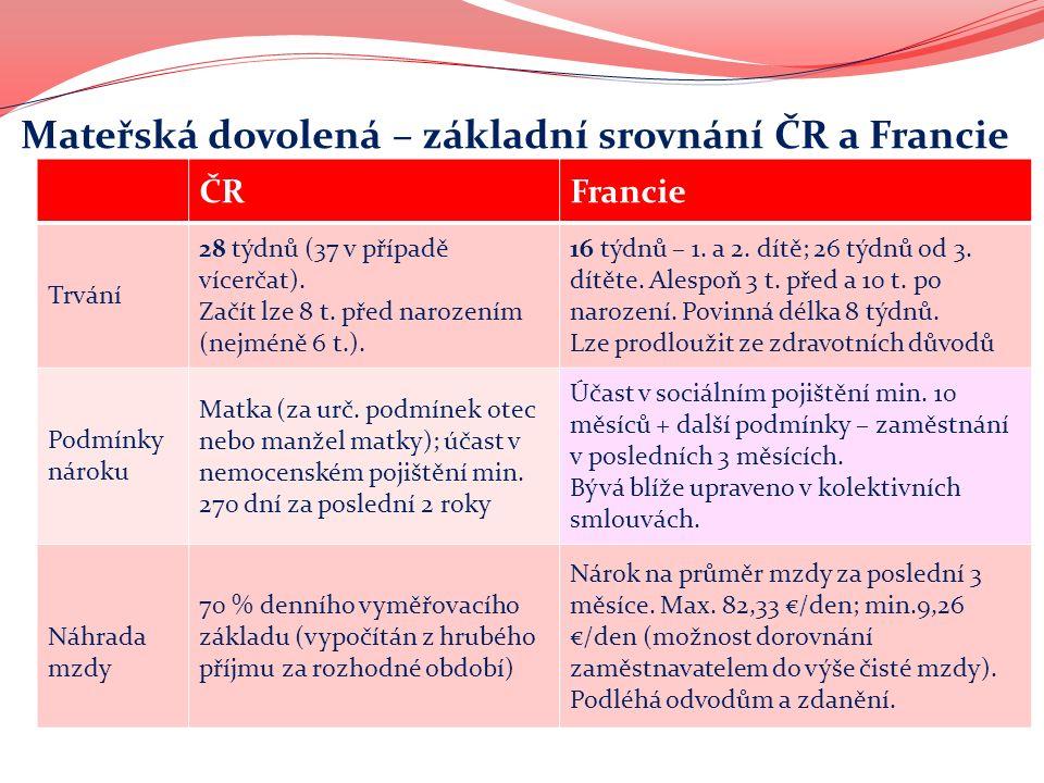 Mateřská dovolená – základní srovnání ČR a Francie ČRFrancie Trvání 28 týdnů (37 v případě vícerčat).