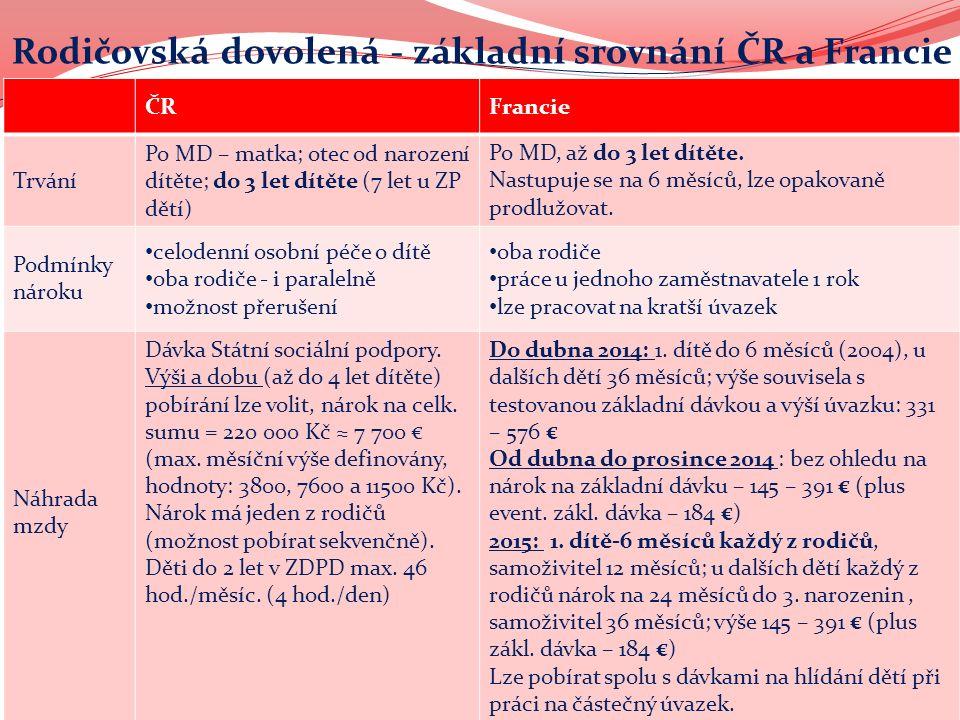 Rodičovská dovolená - základní srovnání ČR a Francie ČRFrancie Trvání Po MD – matka; otec od narození dítěte; do 3 let dítěte (7 let u ZP dětí) Po MD, až do 3 let dítěte.