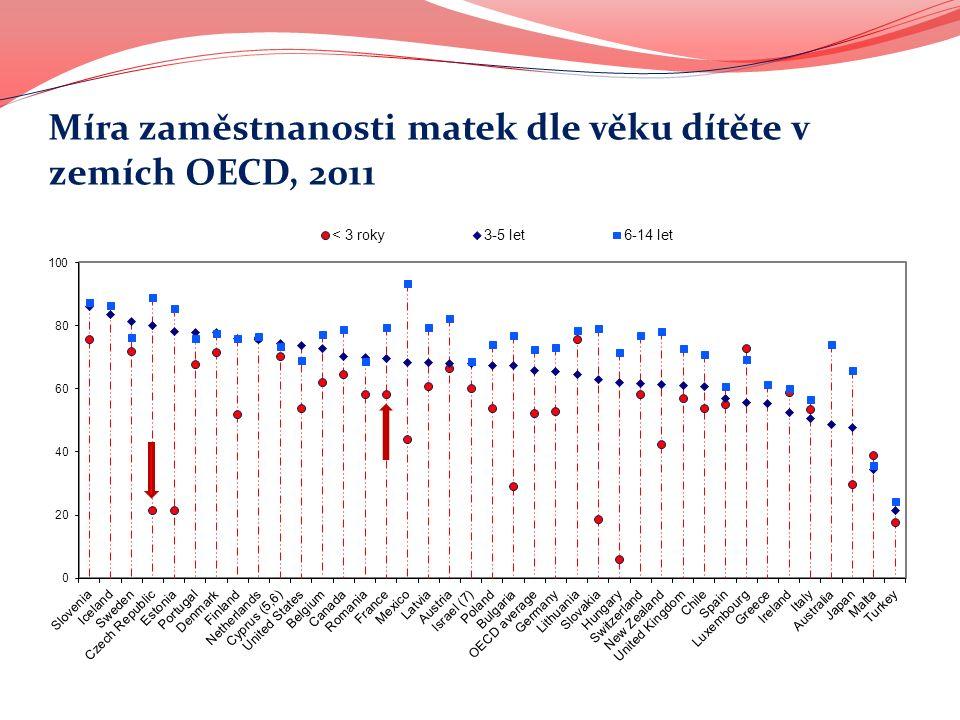 Míra zaměstnanosti matek dle věku dítěte v zemích OECD, 2011