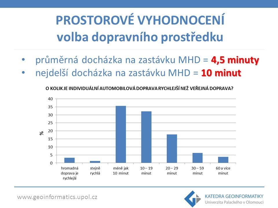 www.geoinformatics.upol.cz 4,5 minuty průměrná docházka na zastávku MHD = 4,5 minuty 10 minut nejdelší docházka na zastávku MHD = 10 minut PROSTOROVÉ VYHODNOCENÍ volba dopravního prostředku