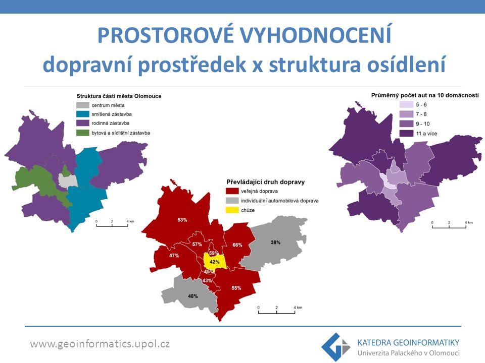 www.geoinformatics.upol.cz PROSTOROVÉ VYHODNOCENÍ dopravní prostředek x struktura osídlení