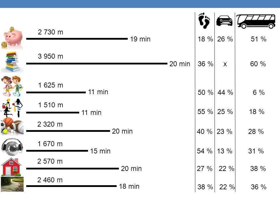 19 min 20 min 11 min 20 min 15 min 20 min 18 min 2 730 m 3 950 m 1 625 m 1 510 m 2 320 m 1 670 m 2 570 m 2 460 m 18 % 26 % 51 % 36 % x 60 % 55 % 25 % 18 % 27 % 22 % 38 % 38 % 22 % 36 % 50 % 44 % 6 % 40 % 23 % 28 % 54 % 13 % 31 %