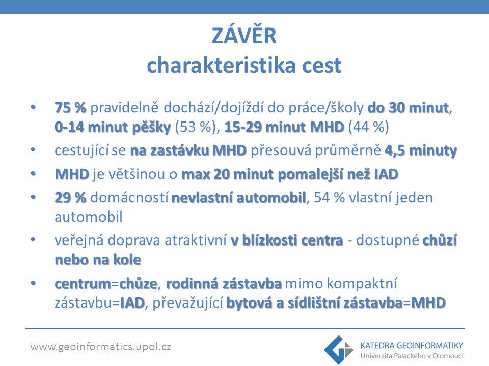 www.geoinformatics.upol.cz 75 %do 30 minut 0-14 minut pěšky 15-29 minut MHD 75 % pravidelně dochází/dojíždí do práce/školy do 30 minut, 0-14 minut pěšky (53 %), 15-29 minut MHD (44 %) na zastávku MHD 4,5 minuty cestující se na zastávku MHD přesouvá průměrně 4,5 minuty MHD max 20 minut pomalejší než IAD MHD je většinou o max 20 minut pomalejší než IAD 29 % nevlastní automobil 29 % domácností nevlastní automobil, 54 % vlastní jeden automobil v blízkosti centra chůzí nebo na kole veřejná doprava atraktivní v blízkosti centra - dostupné chůzí nebo na kole centrumchůze rodinná zástavba IADbytová a sídlištní zástavbaMHD centrum=chůze, rodinná zástavba mimo kompaktní zástavbu=IAD, převažující bytová a sídlištní zástavba=MHD ZÁVĚR charakteristika cest