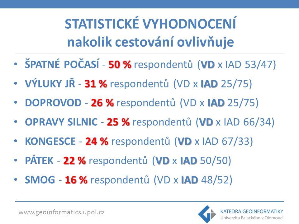 www.geoinformatics.upol.cz 50 %VD ŠPATNÉ POČASÍ - 50 % respondentů (VD x IAD 53/47) 31 %IAD VÝLUKY JŘ - 31 % respondentů (VD x IAD 25/75) 26 %IAD DOPROVOD - 26 % respondentů (VD x IAD 25/75) 25 %VD OPRAVY SILNIC - 25 % respondentů (VD x IAD 66/34) 24 %VD KONGESCE - 24 % respondentů (VD x IAD 67/33) 22 %VDIAD PÁTEK - 22 % respondentů (VD x IAD 50/50) 16 %IAD SMOG - 16 % respondentů (VD x IAD 48/52) STATISTICKÉ VYHODNOCENÍ nakolik cestování ovlivňuje