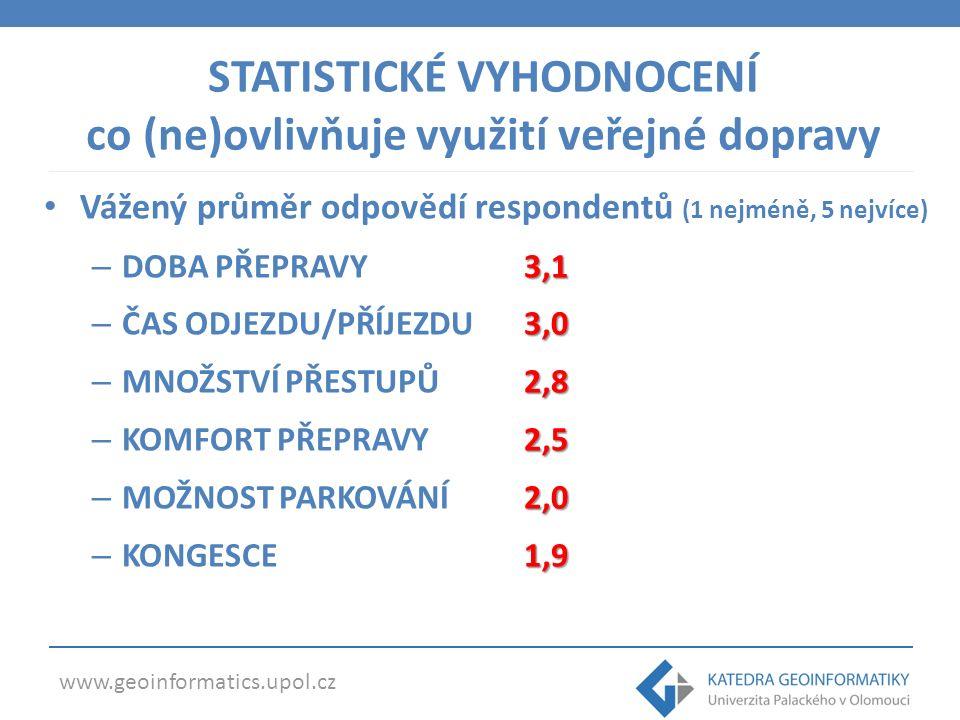 www.geoinformatics.upol.cz MHD, téměř 1/2 obyvatel Olomouce se přepravuje do práce/školy MHD, 18-24 let vysoký podíl chůze, 35-44 let vysoký podíl IAD nadprůměrný podíl cyklistické dopravy a IAD, naopak nízký podíl pěších přesunů, VLD a železniční dopravy volbuovlivňujepočasí (50 %) volbu dopravního prostředku nejvíce ovlivňuje počasí (50 %) doba přepravy a čas odjezdu/příjezdu volbu přesunu veřejnou dopravou ovlivňuje zejména doba přepravy a čas odjezdu/příjezdu spolehlivá, bezpečná a levná pro více než 75 % je veřejná hromadná doprava spolehlivá, bezpečná a levná, atraktivní je pouze pro 68 % ZÁVĚR volba dopravního prostředku