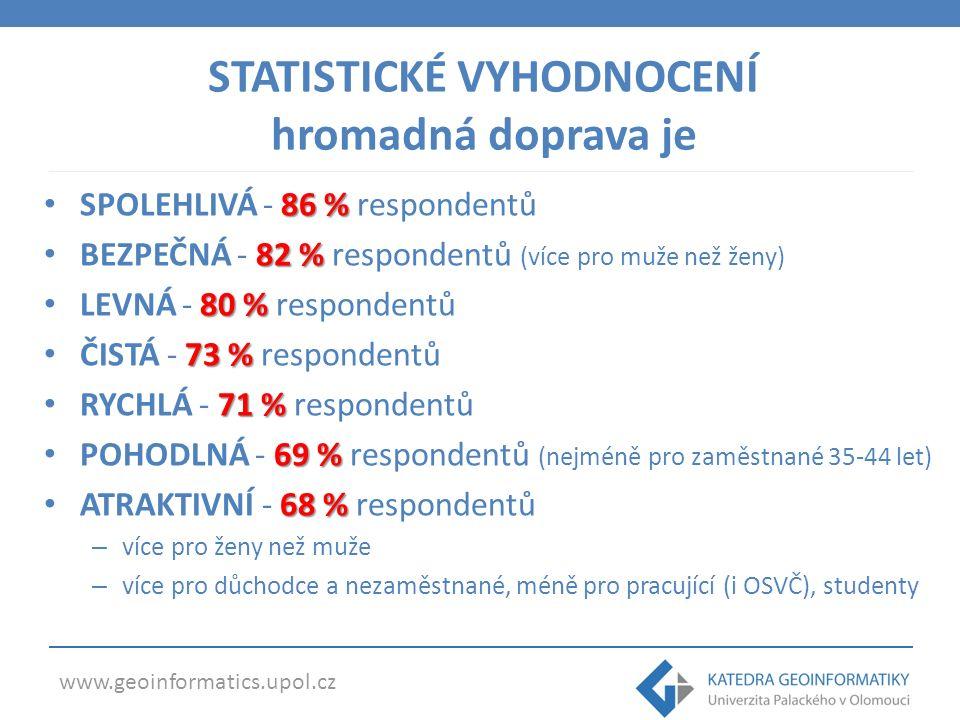 www.geoinformatics.upol.cz 86 % SPOLEHLIVÁ - 86 % respondentů 82 % BEZPEČNÁ - 82 % respondentů (více pro muže než ženy) 80 % LEVNÁ - 80 % respondentů 73 % ČISTÁ - 73 % respondentů 71 % RYCHLÁ - 71 % respondentů 69 % POHODLNÁ - 69 % respondentů (nejméně pro zaměstnané 35-44 let) 68 % ATRAKTIVNÍ - 68 % respondentů – více pro ženy než muže – více pro důchodce a nezaměstnané, méně pro pracující (i OSVČ), studenty STATISTICKÉ VYHODNOCENÍ hromadná doprava je