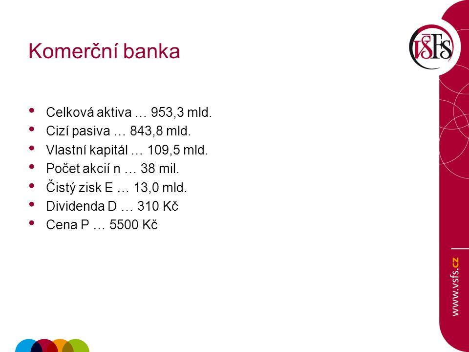 Komerční banka Celková aktiva … 953,3 mld. Cizí pasiva … 843,8 mld.