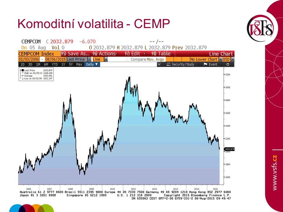 Komoditní volatilita - CEMP