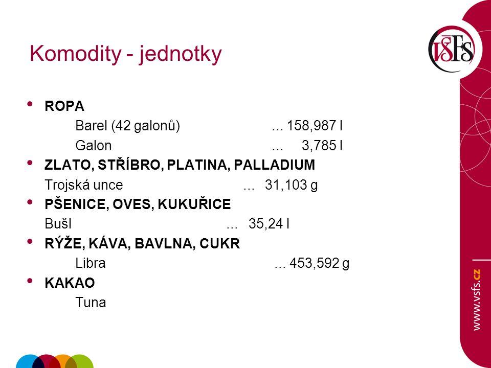 Komodity - jednotky ROPA Barel (42 galonů)... 158,987 l Galon...