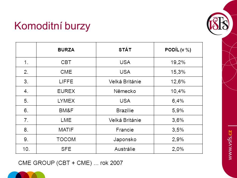 Komoditní burzy BURZASTÁTPODÍL (v %) 1.CBTUSA19,2% 2.CMEUSA15,3% 3.LIFFEVelká Británie12,6% 4.EUREXNěmecko10,4% 5.LYMEXUSA6,4% 6.BM&FBrazílie5,9% 7.LMEVelká Británie3,6% 8.MATIFFrancie3,5% 9.TOCOMJaponsko2,9% 10.SFEAustrálie2,0% CME GROUP (CBT + CME)...