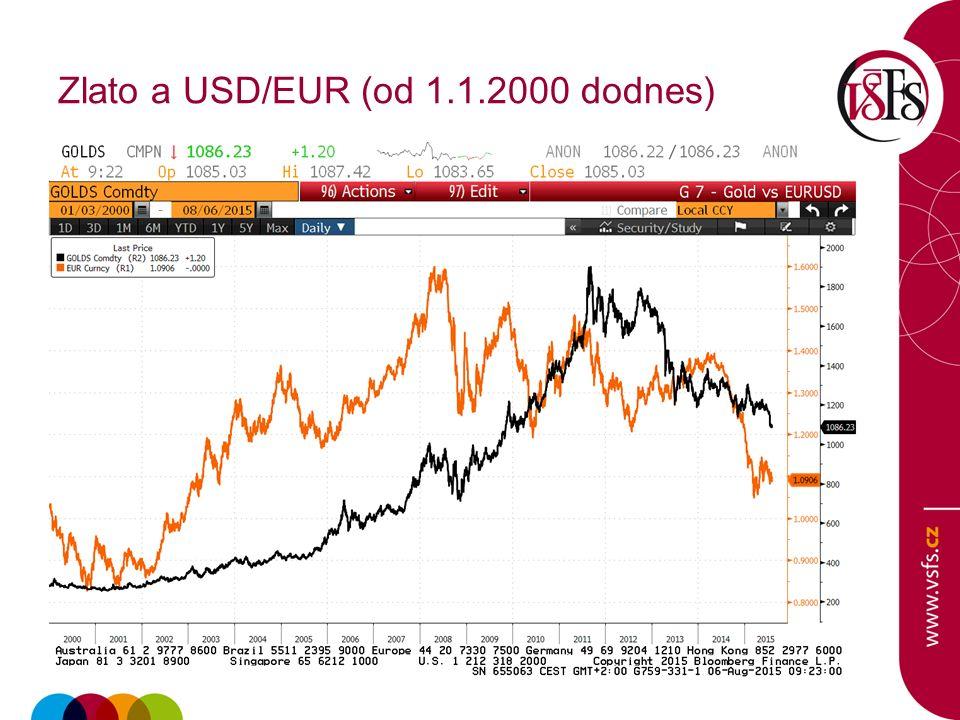 Zlato a USD/EUR (od 1.1.2000 dodnes)