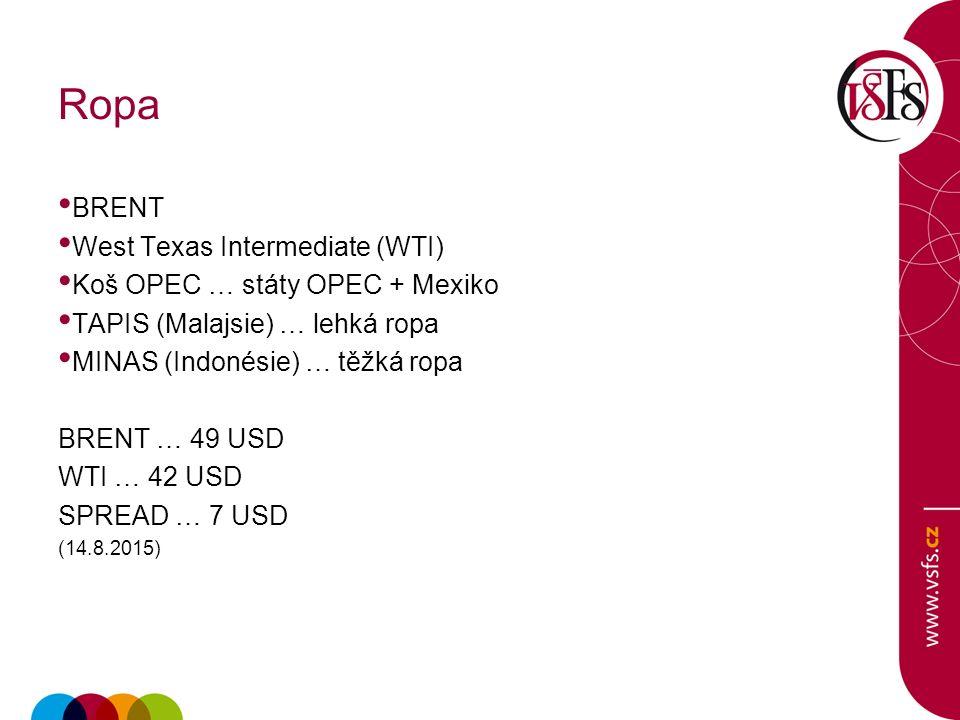 Ropa BRENT West Texas Intermediate (WTI) Koš OPEC … státy OPEC + Mexiko TAPIS (Malajsie) … lehká ropa MINAS (Indonésie) … těžká ropa BRENT … 49 USD WTI … 42 USD SPREAD … 7 USD (14.8.2015)