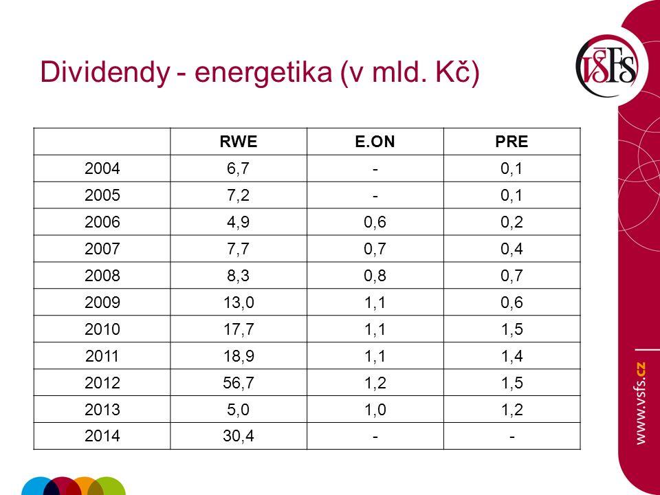Dividendy - energetika (v mld.
