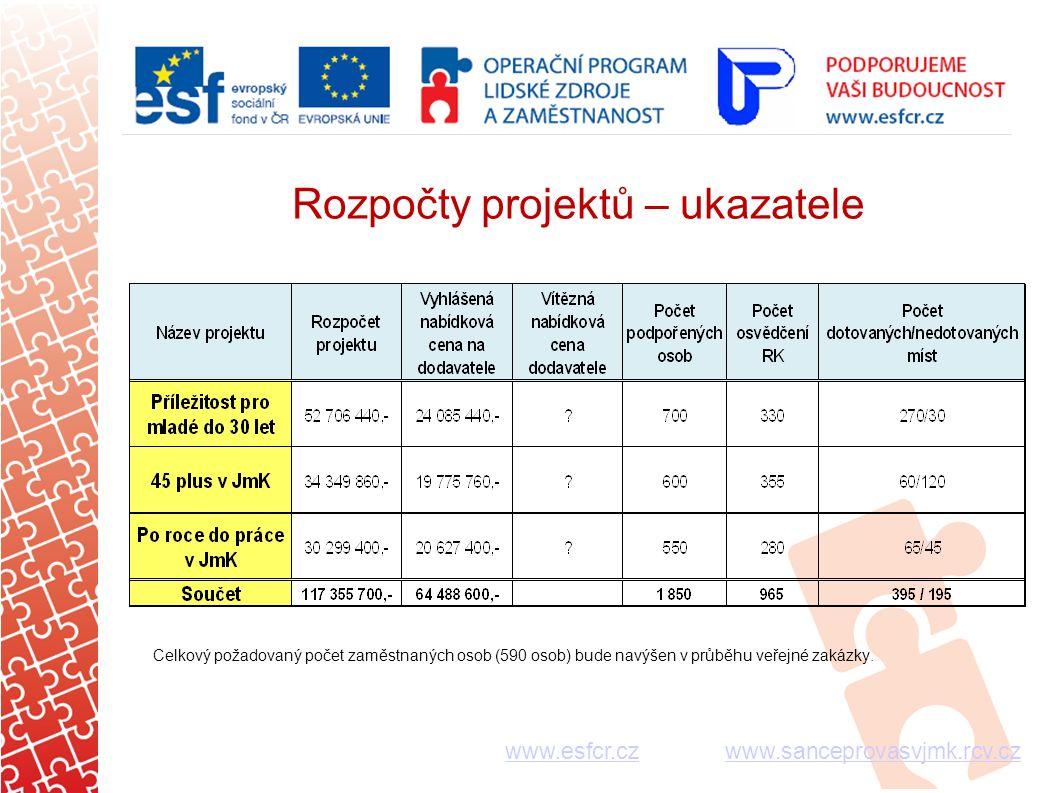 Rozpočty projektů – ukazatele Celkový požadovaný počet zaměstnaných osob (590 osob) bude navýšen v průběhu veřejné zakázky.