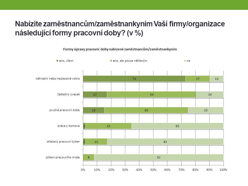 Úpravy pracovní doby ze strany zaměstnanců je největší zájem o pružnou pracovní dobu, náhradní či neplacené volno a práci z domova nízký zájem je naopak o částečné úvazky, což koresponduje se situací v celé ČR, která má ve srovnání se zeměmi EU jeden z nejnižších podílů zaměstnanců pracujících na částečný úvazek částečné úvazky bývají pro zaměstnance finančně nevýhodné a bývají spojovány s nižšími pracovními výhodami nabídka úprav pracovní doby je širší u velkých zaměstnavatelů pružnou pracovní dobu a práci z domova častěji nabízejí firmy s vyššími zastoupením žen