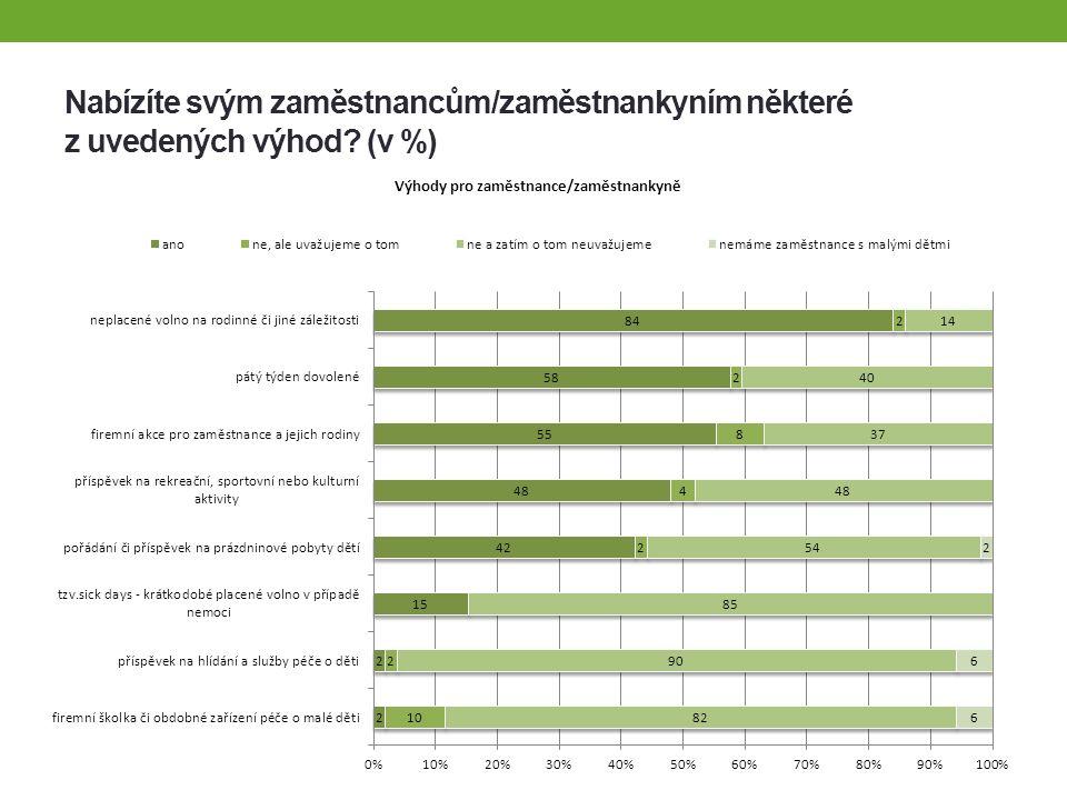 Nabízíte svým zaměstnancům/zaměstnankyním některé z uvedených výhod (v %)