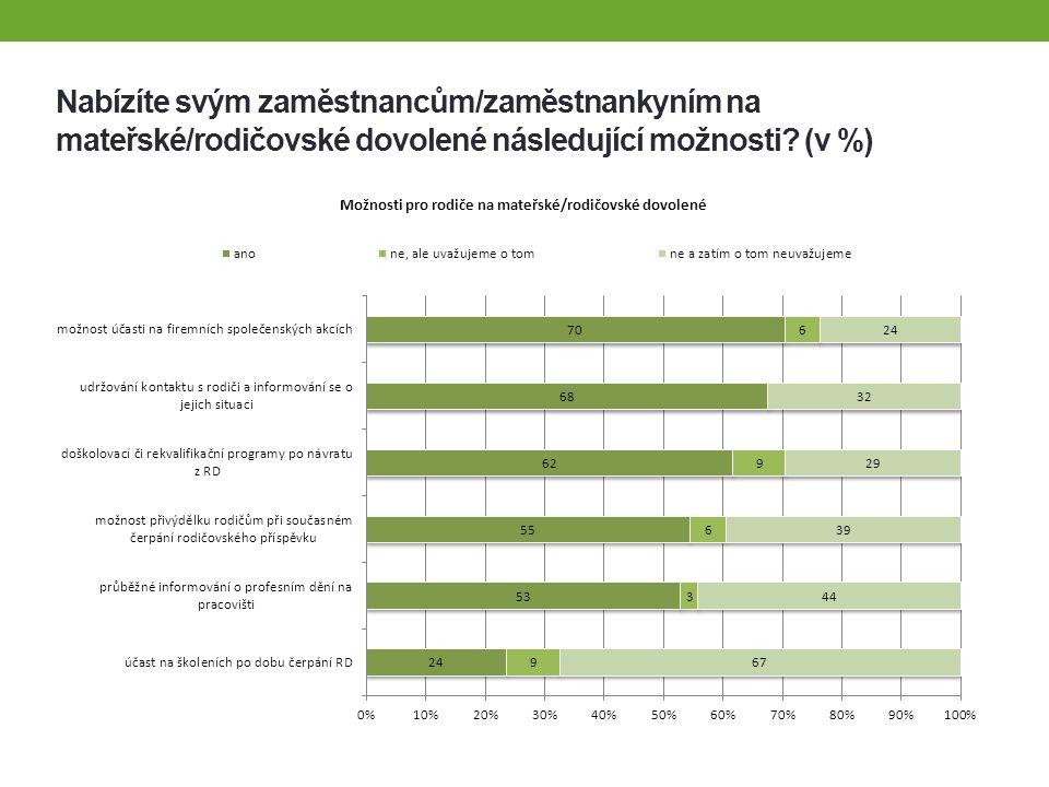 Podniky, které uplatňují princip rovných příležitostí v nejvíce oblastech -Česká spořitelna, a.s.