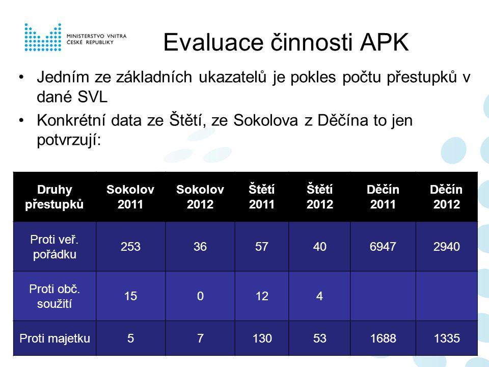 Evaluace činnosti APK Jedním ze základních ukazatelů je pokles počtu přestupků v dané SVL Konkrétní data ze Štětí, ze Sokolova z Děčína to jen potvrzu