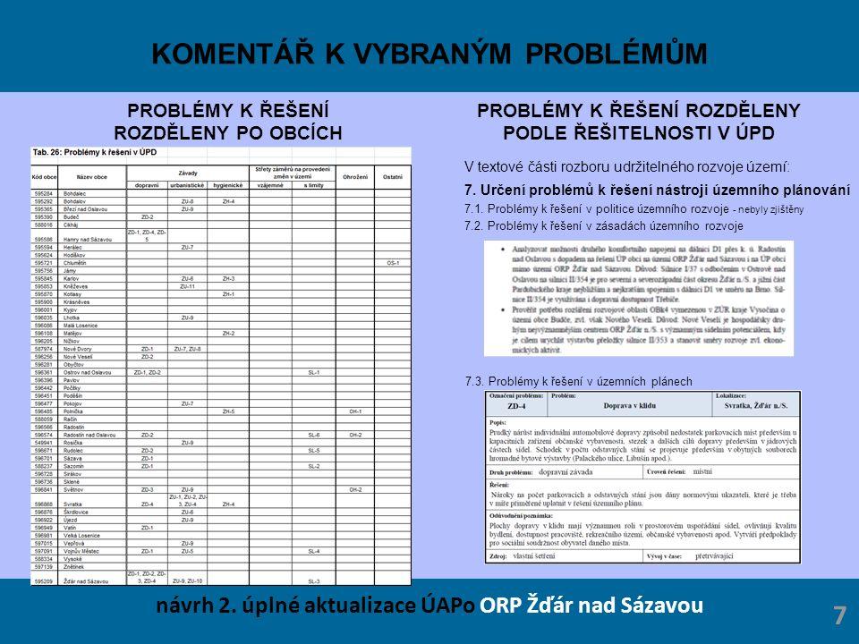 KOMENTÁŘ K VYBRANÝM PROBLÉMŮM PROBLÉMY K ŘEŠENÍ ROZDĚLENY PO OBCÍCH PROBLÉMY K ŘEŠENÍ ROZDĚLENY PODLE ŘEŠITELNOSTI V ÚPD návrh 2. úplné aktualizace ÚA