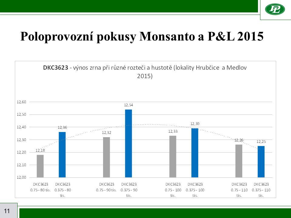 11 Poloprovozní pokusy Monsanto a P&L 2015