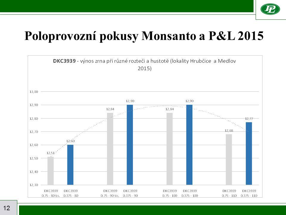12 Poloprovozní pokusy Monsanto a P&L 2015