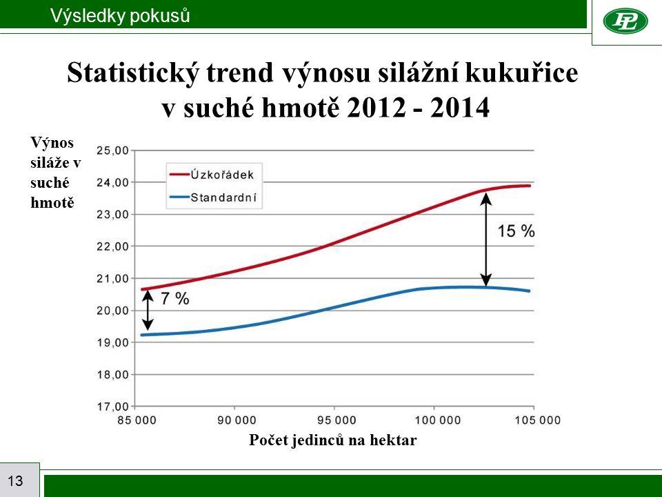 Výsledky pokusů 13 Statistický trend výnosu silážní kukuřice v suché hmotě 2012 - 2014 Počet jedinců na hektar Výnos siláže v suché hmotě
