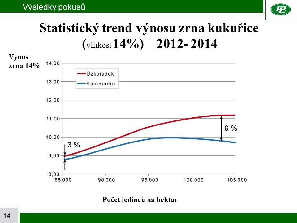 Výsledky pokusů 14 Statistický trend výnosu zrna kukuřice ( vlhkost 14%) 2012- 2014 Počet jedinců na hektar Výnos zrna 14%