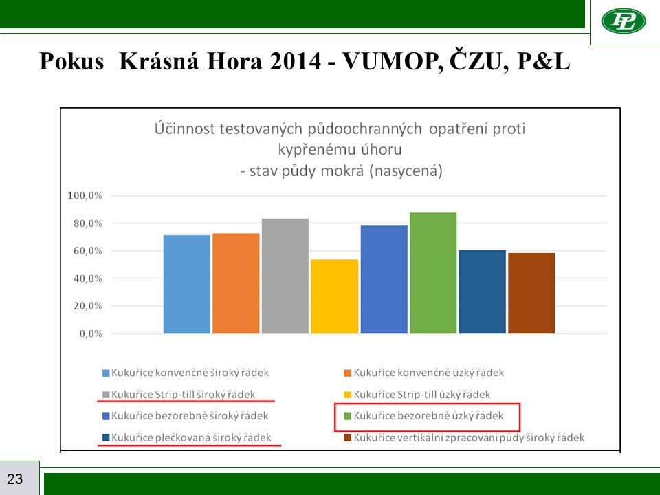 23 Pokus Krásná Hora 2014 - VUMOP, ČZU, P&L