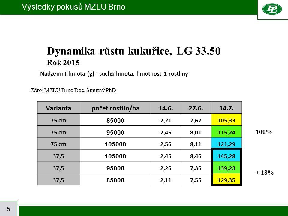Výsledky pokusů MZLU Brno 5 Nadzemn í hmota (g) - such á hmota, hmotnost 1 rostliny Variantapočet rostlin/ha14.6.27.6.14.7. 75 cm 85000 2,217,67105,33