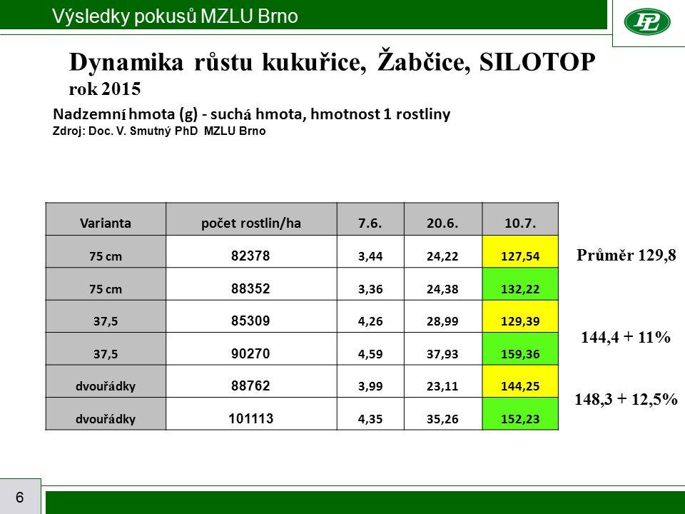 Výsledky pokusů MZLU Brno 6 Nadzemn í hmota (g) - such á hmota, hmotnost 1 rostliny Zdroj: Doc. V. Smutný PhD MZLU Brno Variantapočet rostlin/ha7.6.20