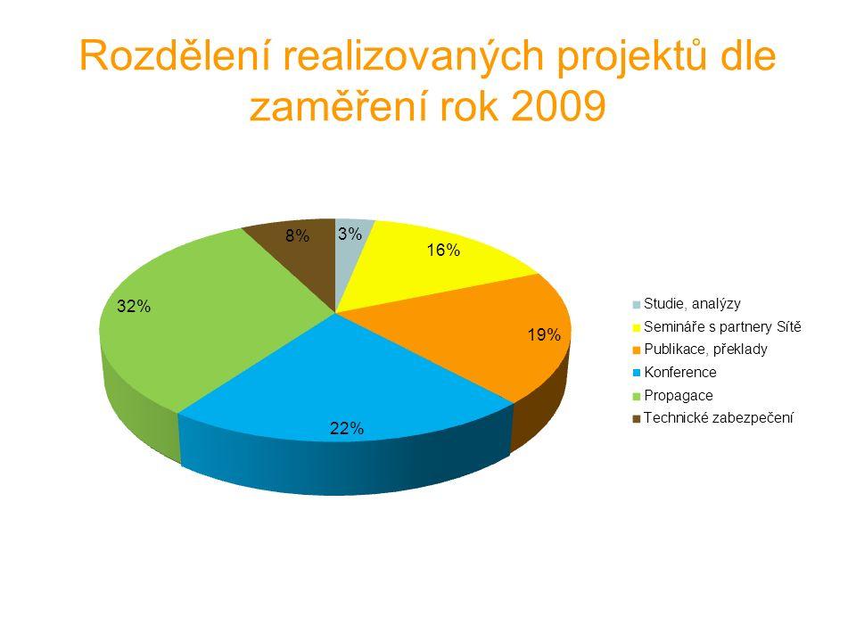 Rozdělení realizovaných projektů dle zaměření rok 2009