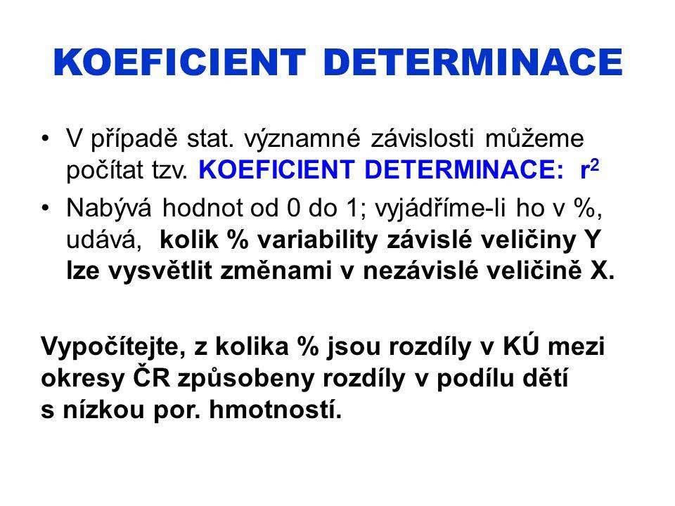 KOEFICIENT DETERMINACE V případě stat. významné závislosti můžeme počítat tzv. KOEFICIENT DETERMINACE: r 2 Nabývá hodnot od 0 do 1; vyjádříme-li ho v